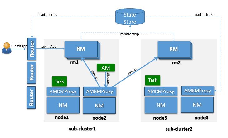 Apache Hadoop 3.2.1 – Hadoop: YARN Federation