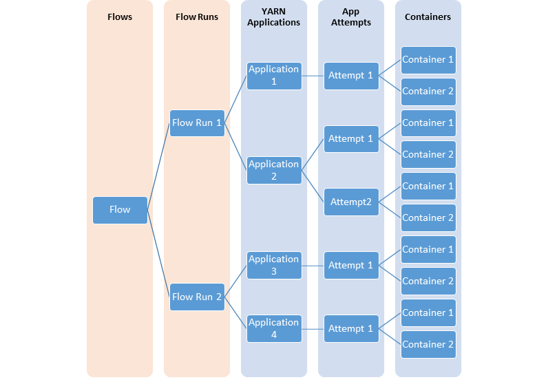 Apache Hadoop 2 9 2 – The YARN Timeline Service v 2