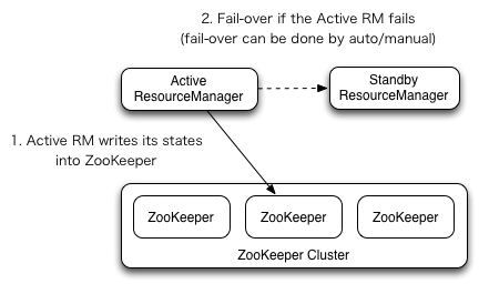 Apache Hadoop 2 9 2 – ResourceManager High Availability