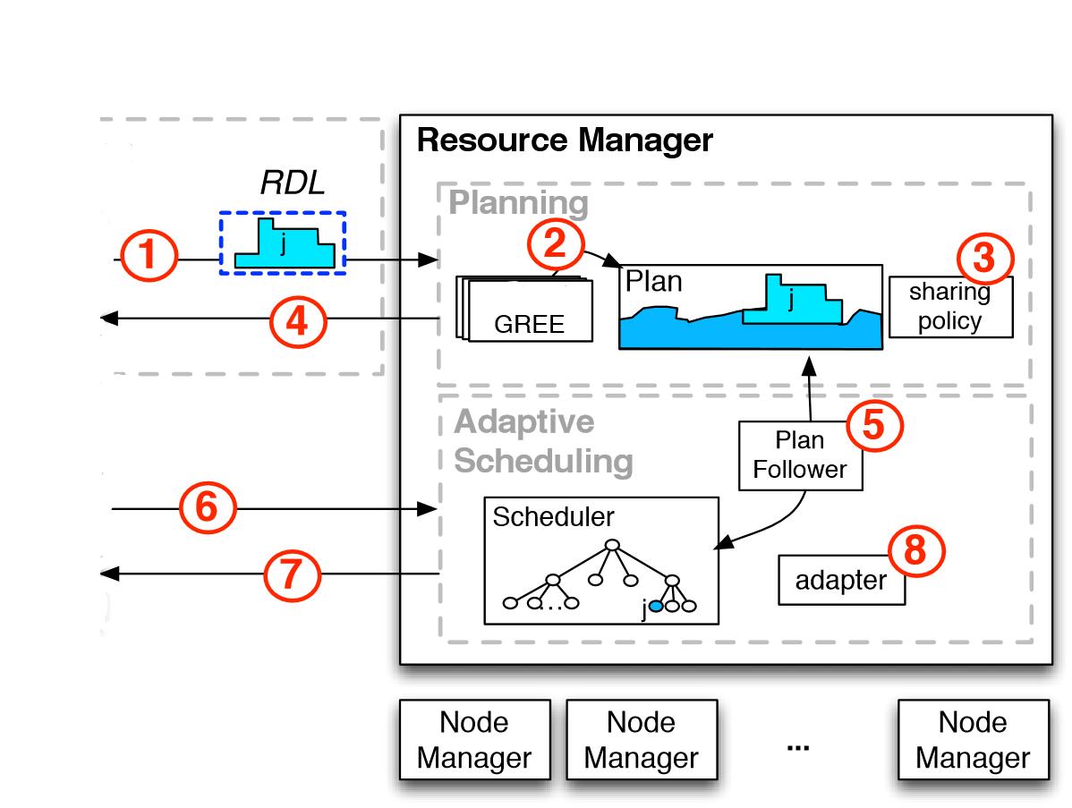 Apache Hadoop 2 9 2 – Reservation System