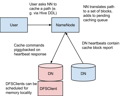 Distributed cache in hadoop with examples.