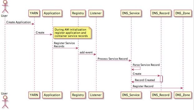 Apache Hadoop 3 1 0 – Registry DNS Server