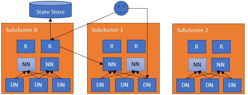 Apache Hadoop 3 1 1 – HDFS Router-based Federation
