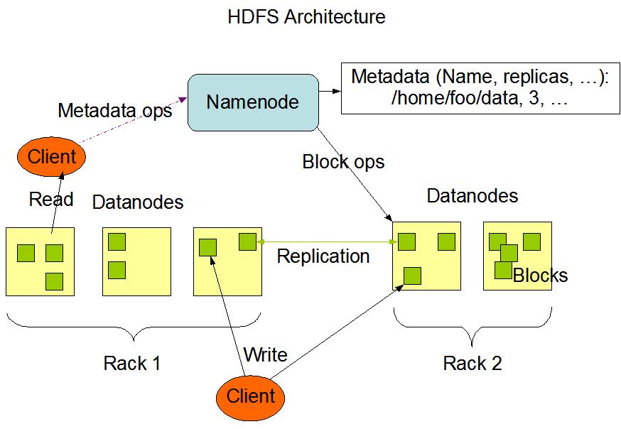 apache hadoop 3.1.1 – hdfs architecture