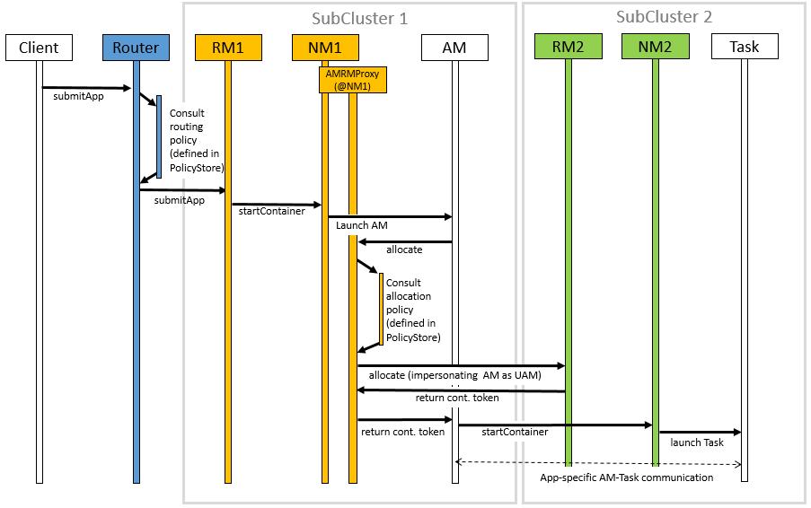 Apache Hadoop 3 1 1 – Hadoop: YARN Federation
