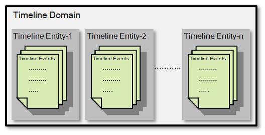 时间线结构